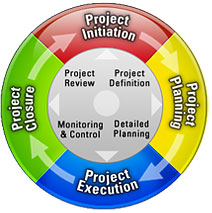 Project-Management