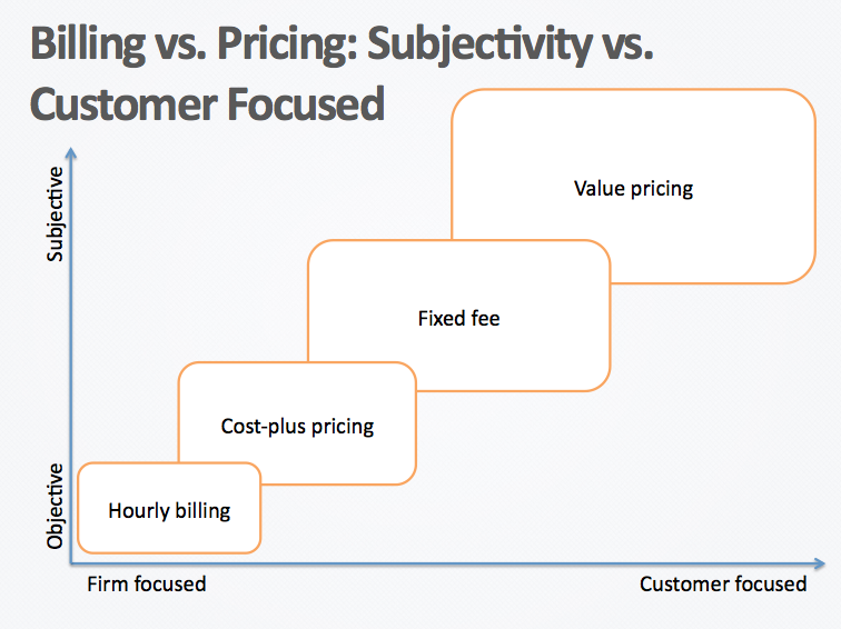 Billing vs Pricing - Agency Pricing Webinar