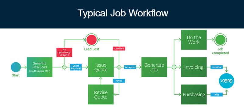 Job Workflow process map-1
