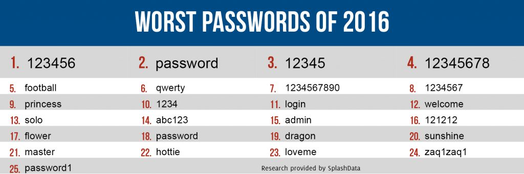 Password_Rankings_2016.jpg