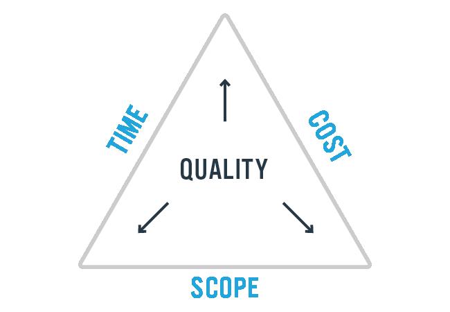 constraints project management triangle