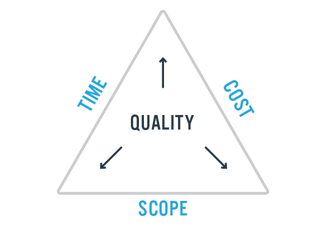 constraints project management triangle