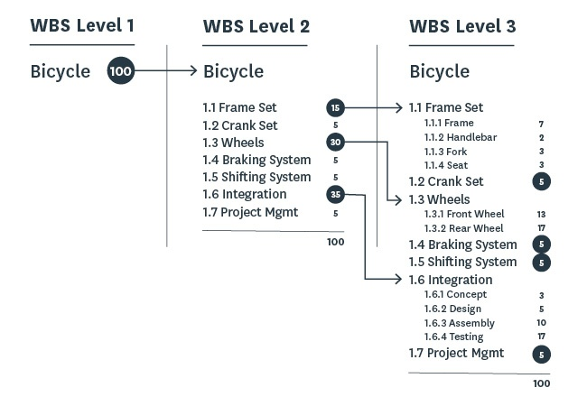 project management asset wbs levels