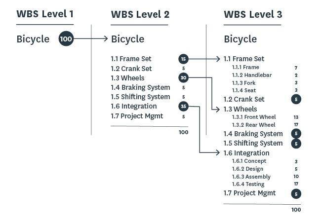 project management asset wbs levels