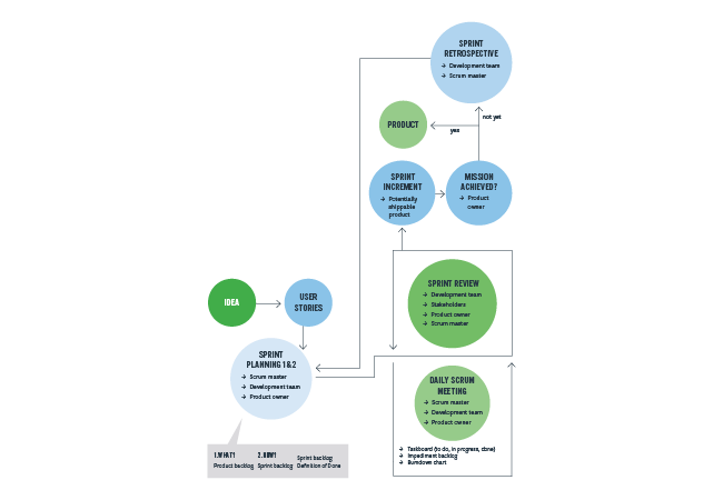 project management workflow agile diagram