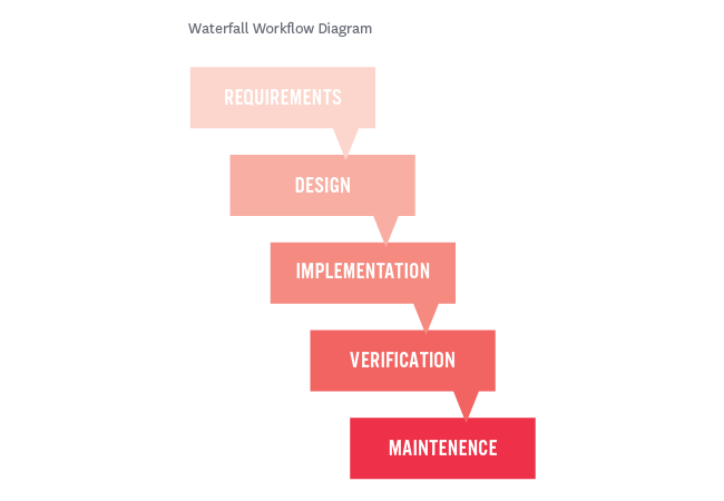 project management workflow waterfall diagram