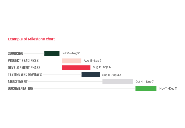 project milestone chart