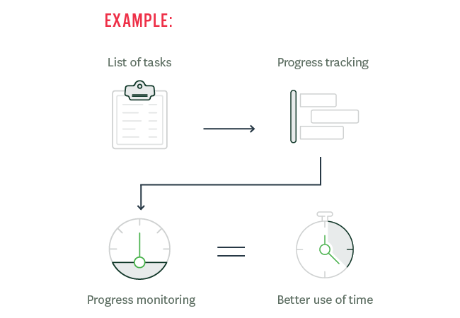 project time management example
