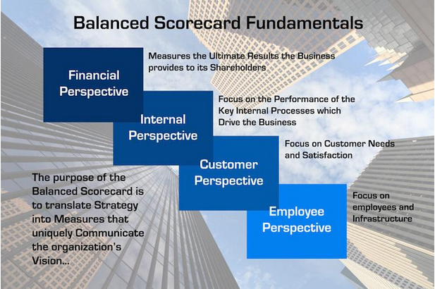 balancedscorecards